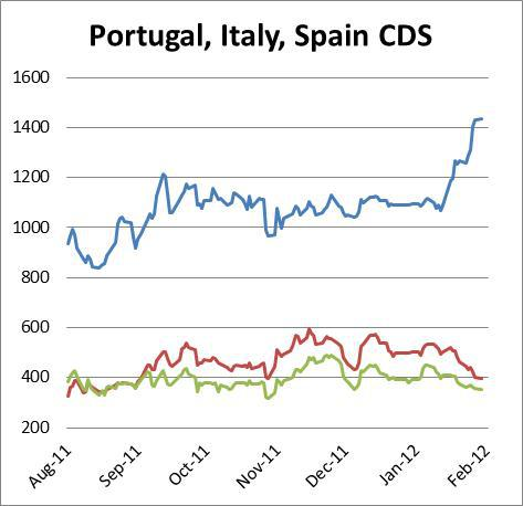 Portugal, Italy, Spain CDS