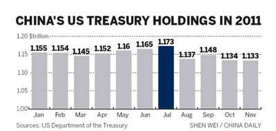 China US treasury