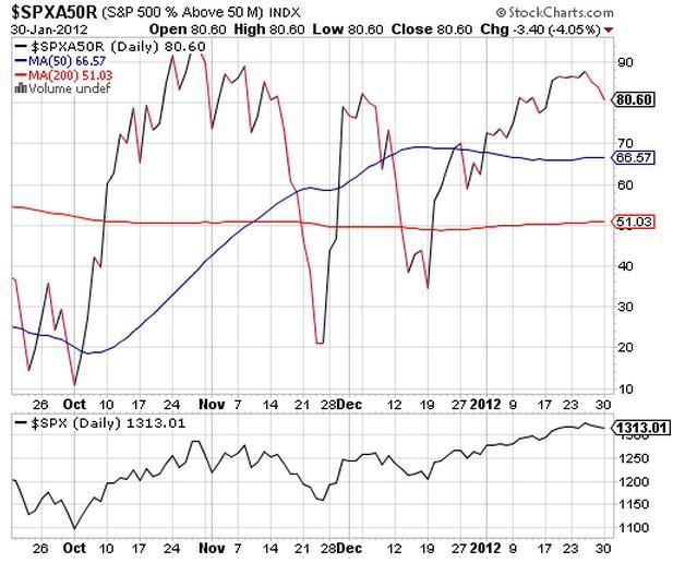S&P500 Stocks over 50 MA