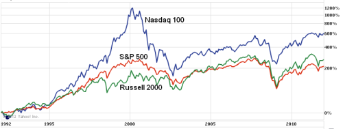 Nasdaq 100, S&P 500, Russell 2000 performances for 1992-2012