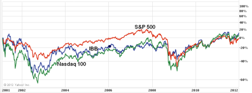 S&P 500, Nasdaq 100 and IBB, 2001-2012