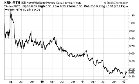 Meritage has outperformed KBH for at least the last three years