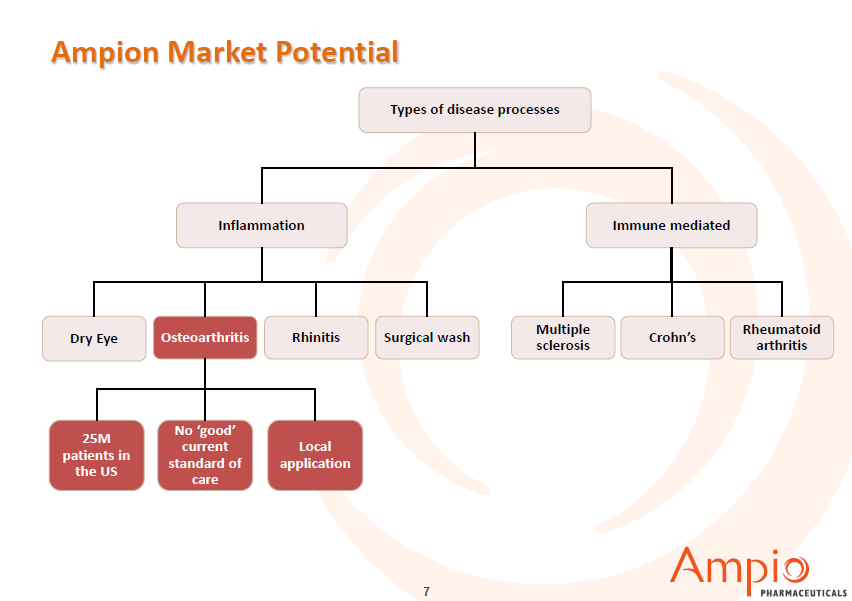 Ampion Market Potential