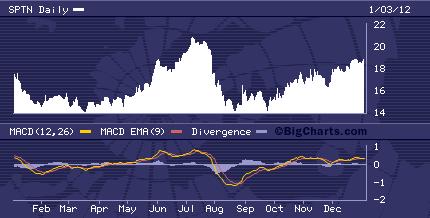 SPTN Chart