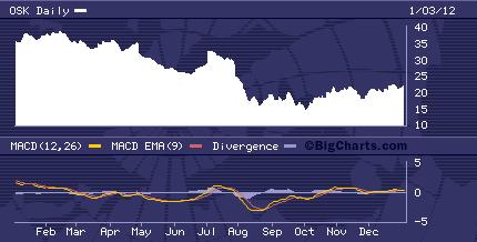 OSK Chart