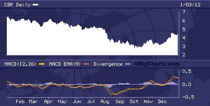 CDR Chart