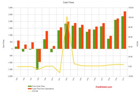 Xerox Corporation - Cash Flows, 1995 - 2010