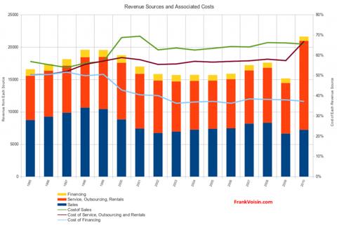 Xerox Corporation - Revenue Sources, 1995 - 2010