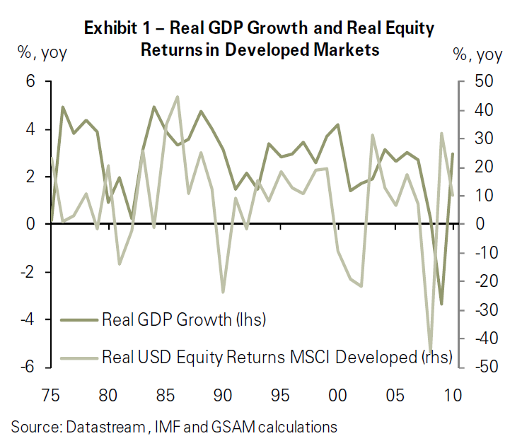 GDP and Equity Returns (from Goldman Sachs Asset Management Research)
