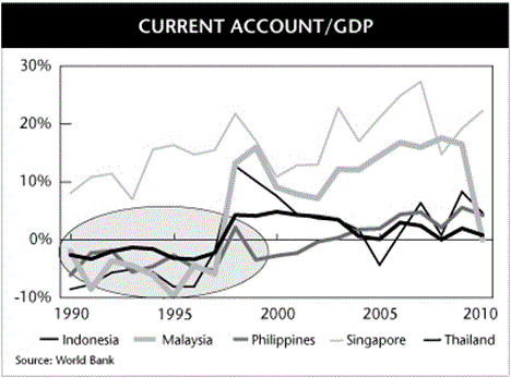 current account gdp by country