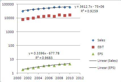 Chart 1. Sales (in Million), EBIT (in Million), and EPS versus Year for Johnson & Johnson (<a href='http://seekingalpha.com/symbol/JNJ' title='Johnson & Johnson'>JNJ</a>).