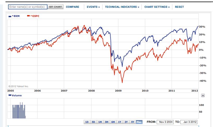 BXM vs S&P 500, max