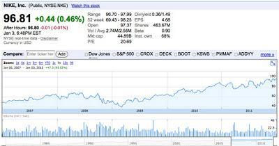 Nike: What Price Is Social Responsibility? - Nike Inc. (NYSE:NKE ...