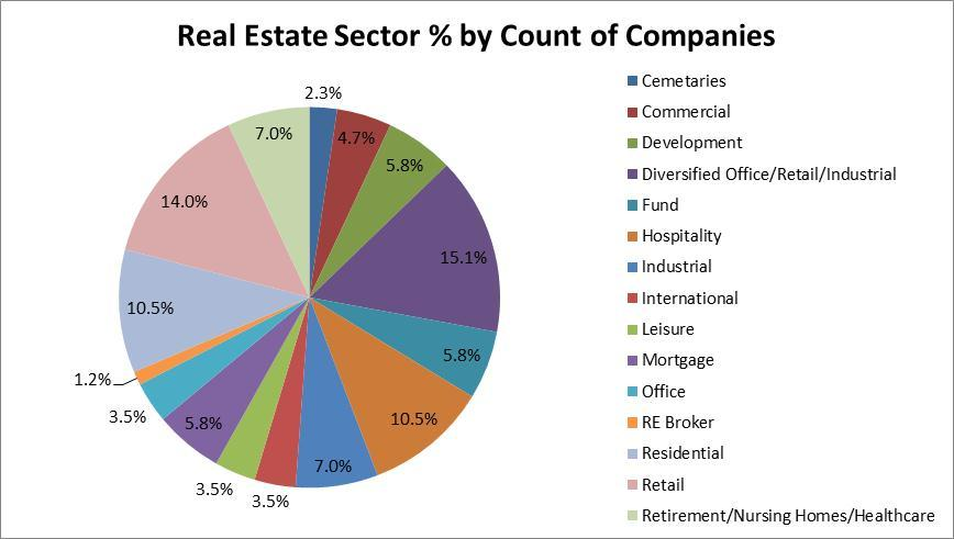 Real Estate % by Count of Companies