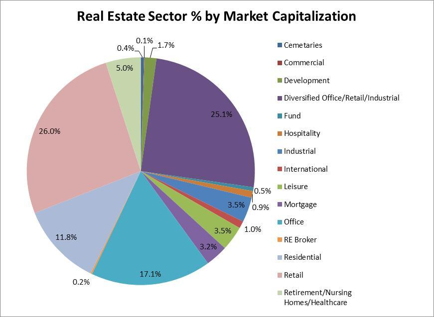 Real Estate % by Market Capitalization