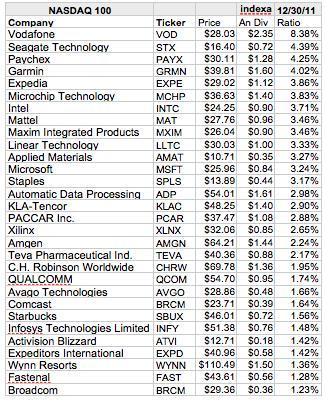 nasdaq 100 tech companies