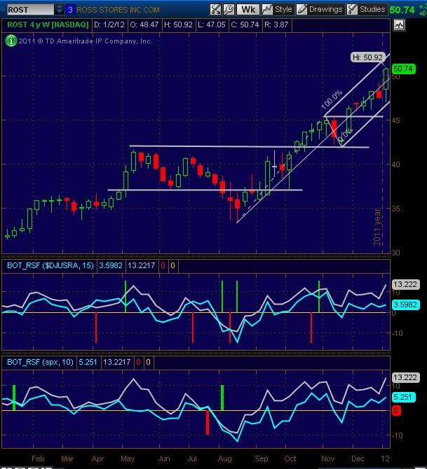 20120106_ROST_Weekly