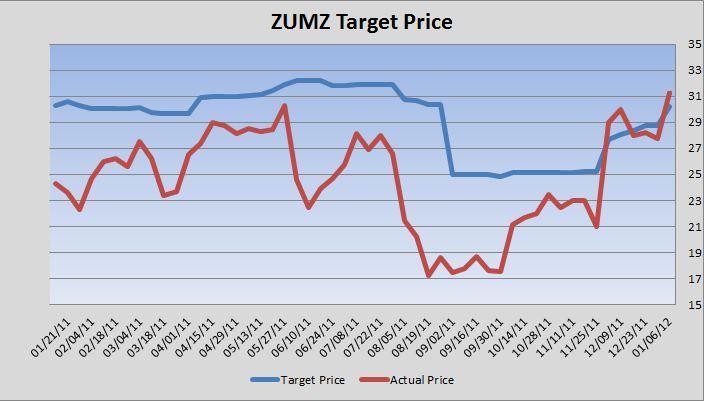 ZUMZ Target Price