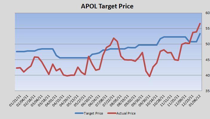 APOL Target Price