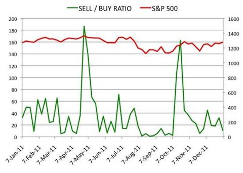 Insider Sell Buy Ratio January 6, 2012