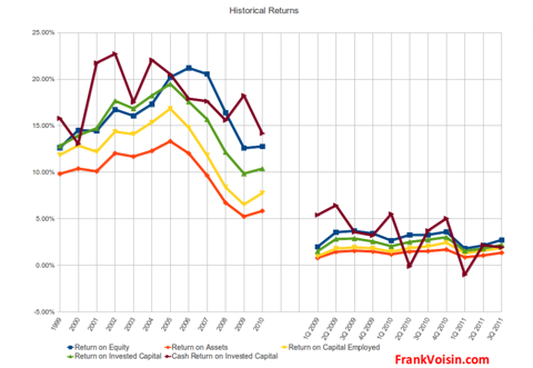 Harte-Hanks, Inc. - Historical Returns, 1999 - 3Q 2011