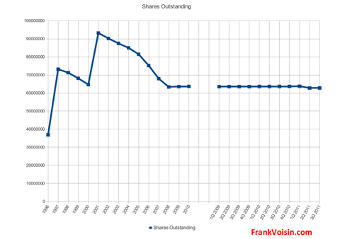 Harte-Hanks, Inc. - Shares Outstanding, 1996 - 3Q 2011