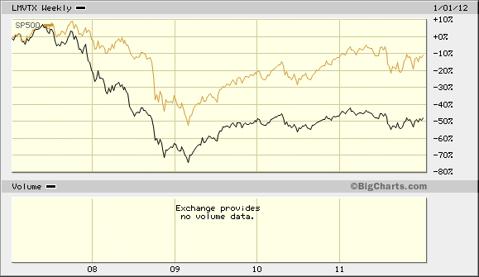 LMVTX Versus S&P 500