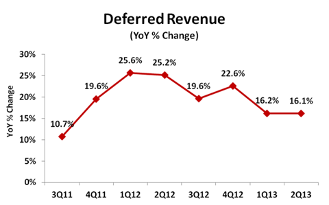 Red Hat Deferred Revenue