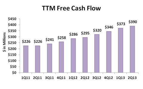 Red Hat Free Cash Flow, TTM
