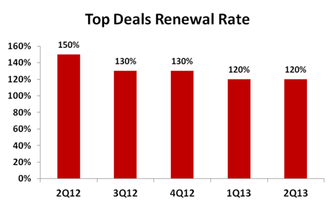 Top Renewal Rate