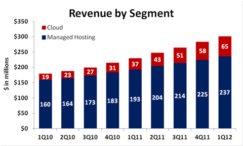 Rackspace revenue by segment