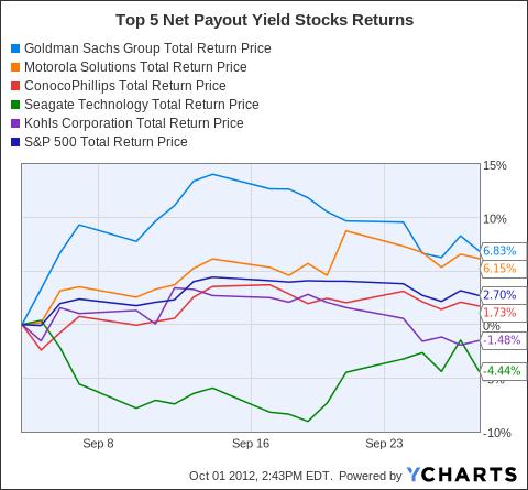 GS Total Return Price Chart