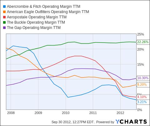 ANF Operating Margin TTM Chart