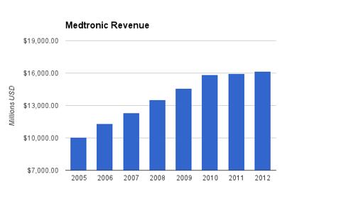 Diageo Revenue Chart