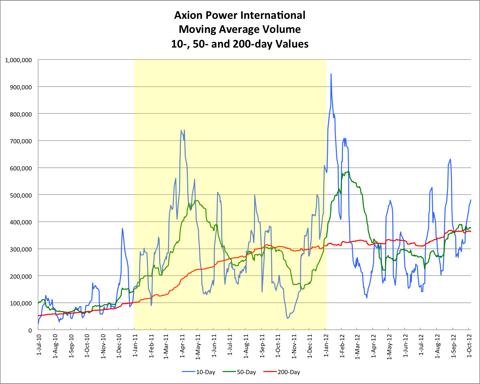 AXPW Moving Average Volume 20121005