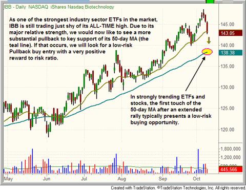$IBB pullback chart pattern