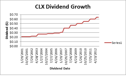 CLX DIVIDEND GROWTH