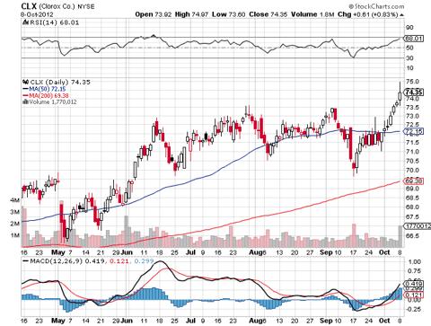 CLX STOCK GRAPH