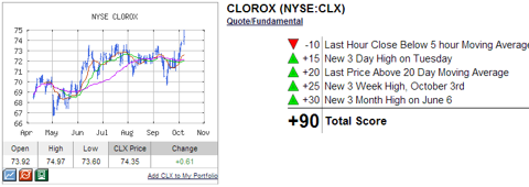 CLX TECHNICAL ANALYSIS