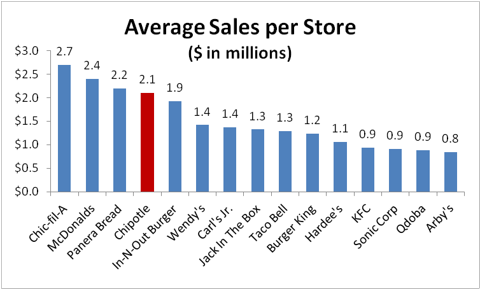 Chipotle Sales per Store
