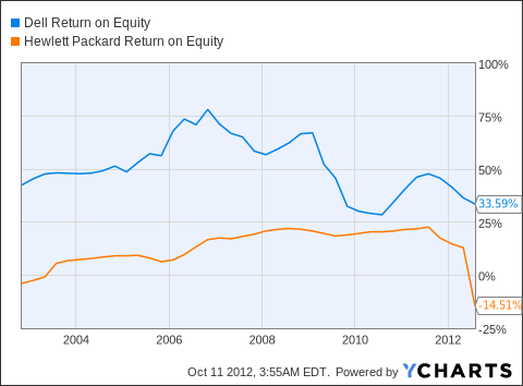 DELL Return on Equity Chart