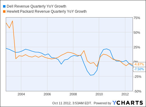 DELL Revenue Quarterly YoY Growth Chart