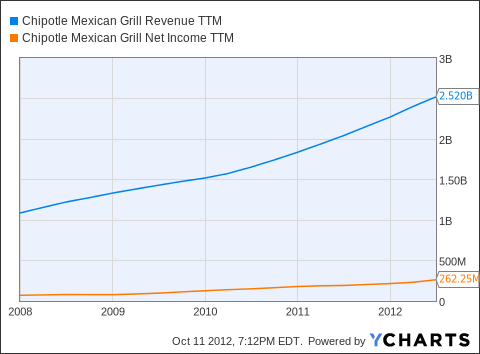 CMG Revenue TTM Chart