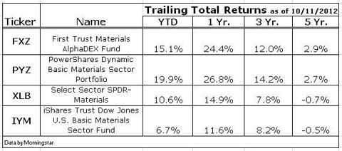 Trailing Returns