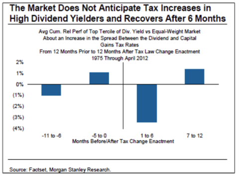 Performance around tax increases