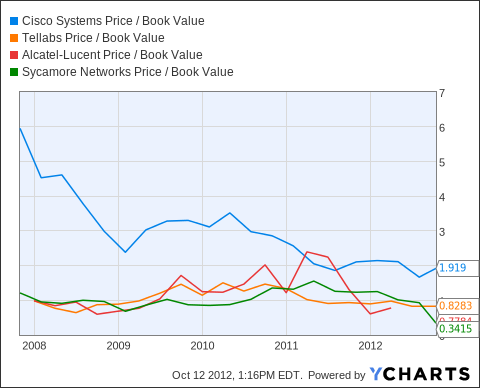 CSCO Price / Book Value Chart