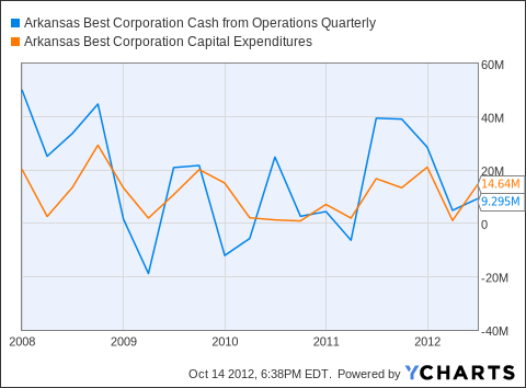 ABFS Cash from Operations Quarterly Chart