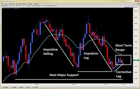 impulsive corrective price action dynamic support 2ndskiesforex.com oct 14th