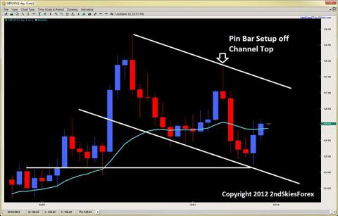 price action channel pin bar setup 2ndskiesforex.com oct 14th