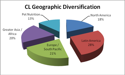 CL GEOGRAPHIC DIVERSIFICATION